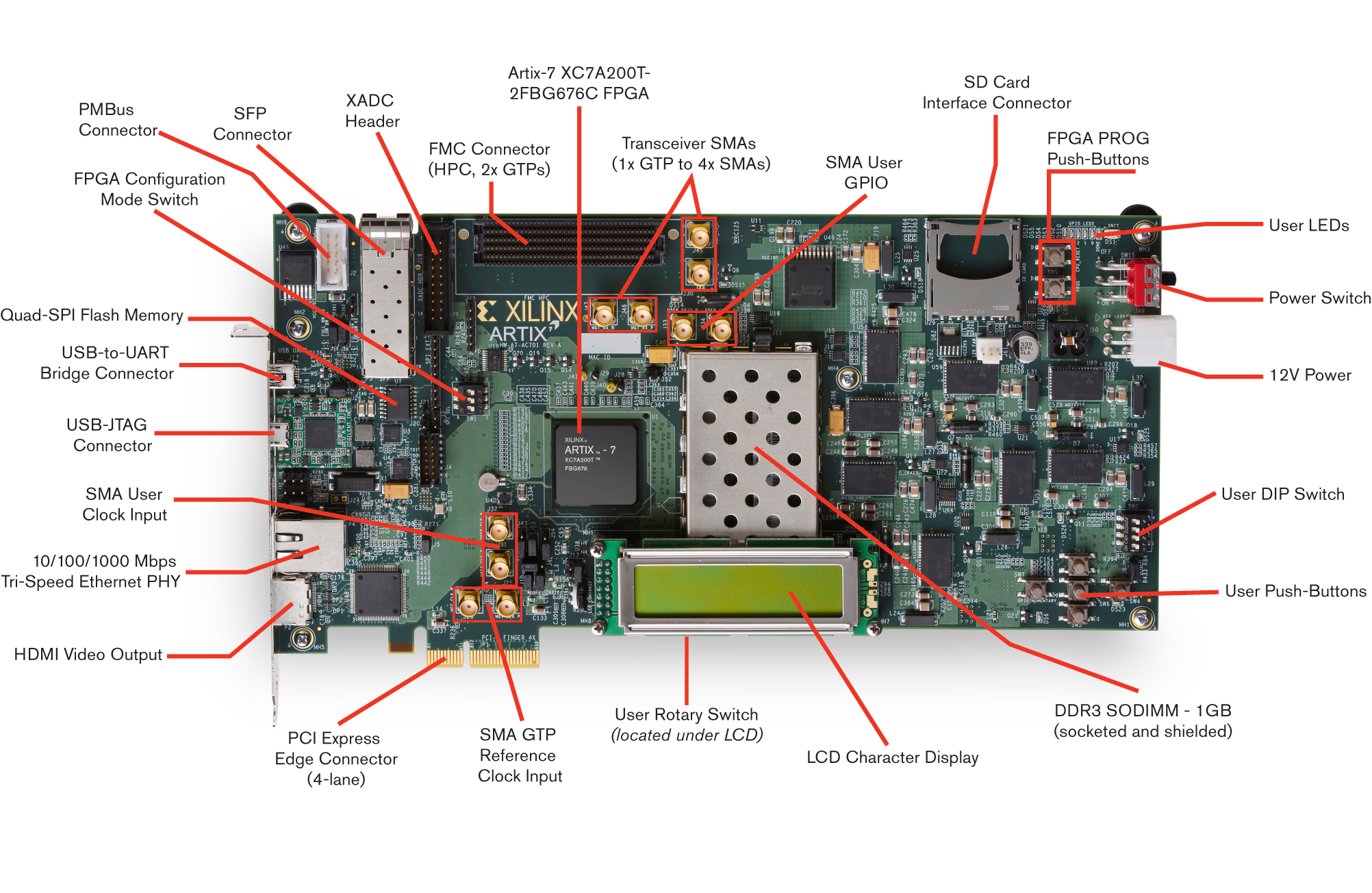 Artix-7 FPGA AC701 Base Board