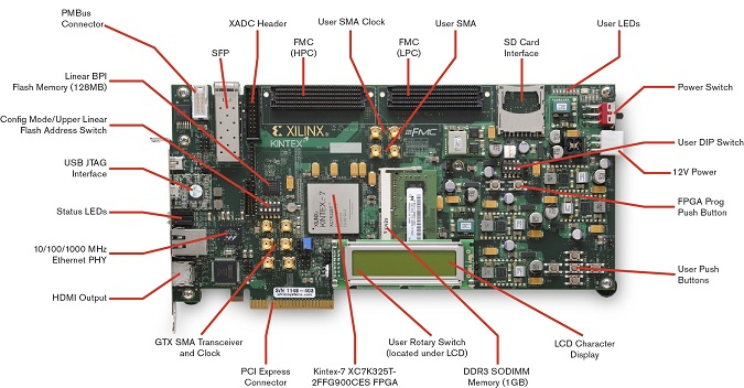 KC705 Base Board
